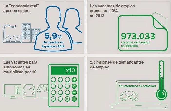 El panorama laboral español: autónomos, vendedores y programadores