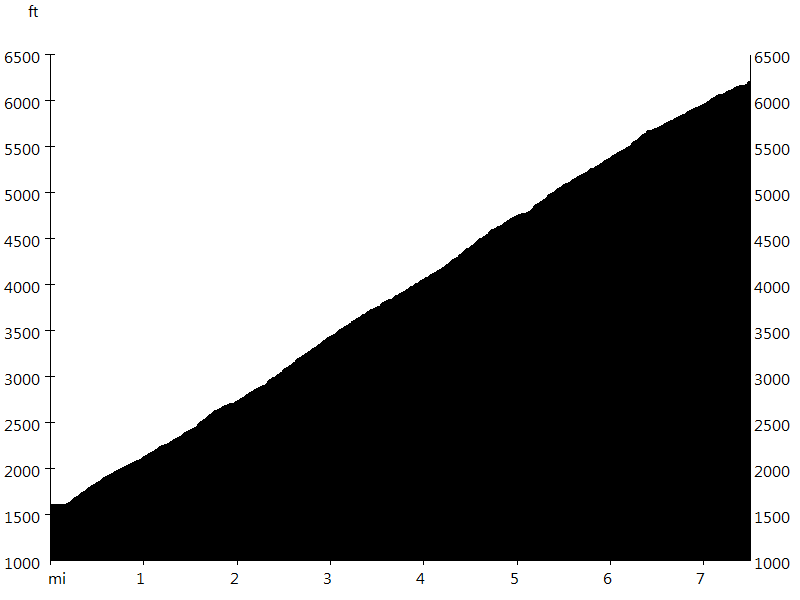 Mount Washington Hillclimb • Route Profile