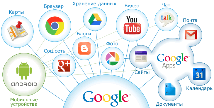 Работа с сервисами Google