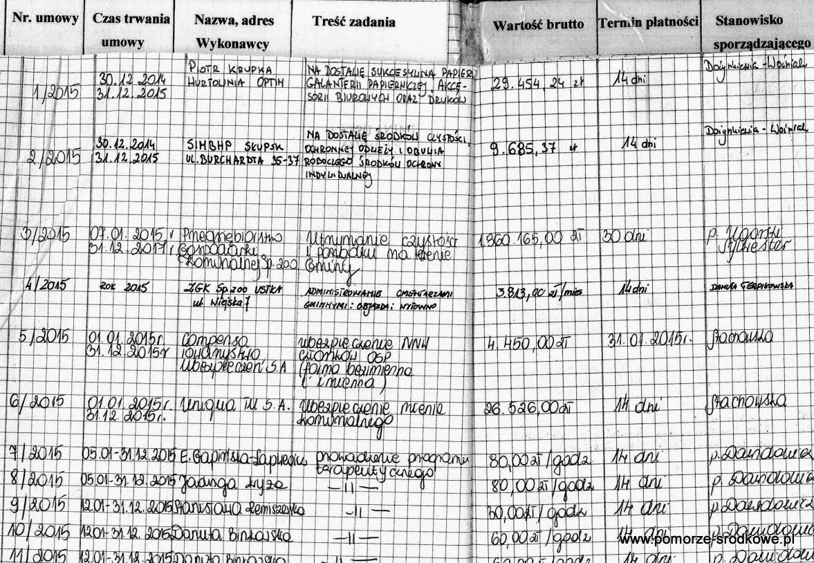 Ujawniamy rejestry umów Gminy Wiejskiej Ustka 2014-2015