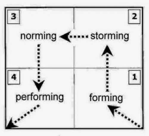 Self Development Team Development Model