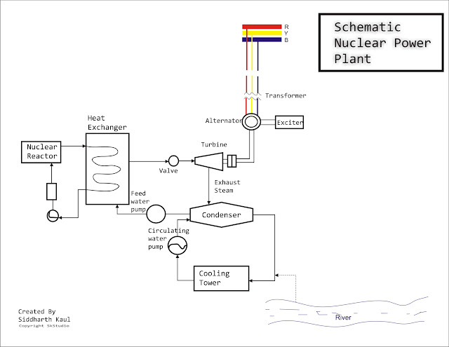 Schematic Nuclear Power Plant