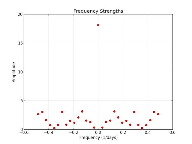 Frequency Strengths