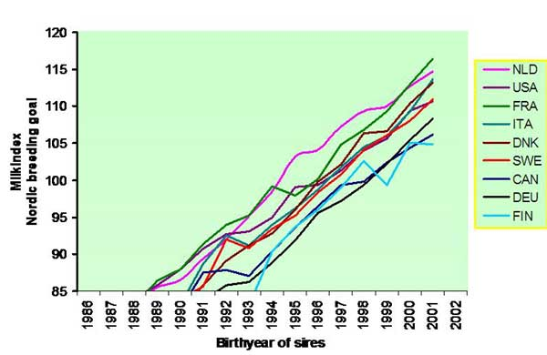 Genetic trend (milk index) for Holstein bulls in various countries ranked by Interbull August 2006, Nordic base and scale (Source: Swedish Dairy Association)