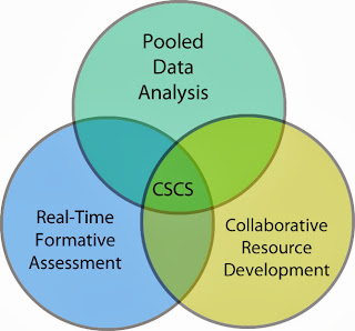 3 components of CSCS as a Venn diagram: Pooled data analysis, Real-time formative assessment, and Collaborative Resource Development