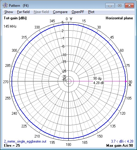 144 MHz single Eggbeater Antenna azimuth                       pattern calculatedby NEC Model.