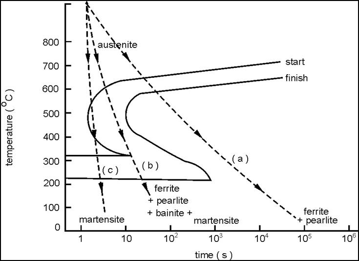 Diagram Cct