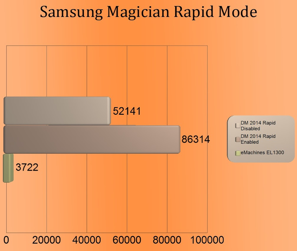 Samsung's Magician Rapid Mode « Phoney's New Attitude