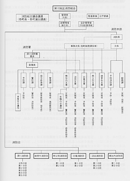 深川地区消防組合・機構図