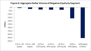 CoreLogic, Negative Equity by Segment