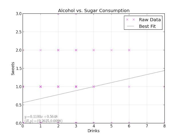 Alcohol vs. Sugar Consumption
