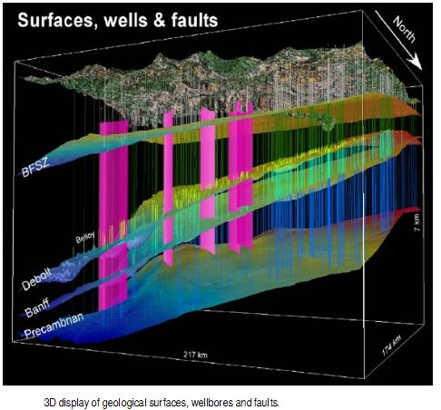 3D Modelling of Subsurface Geology Using ArcGIS and Well Log Data