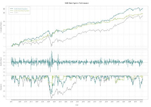 Trading strategy quantmod