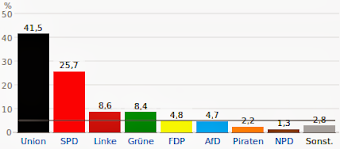 Grafik: Ergebnis der Bundestagswahl 2013.