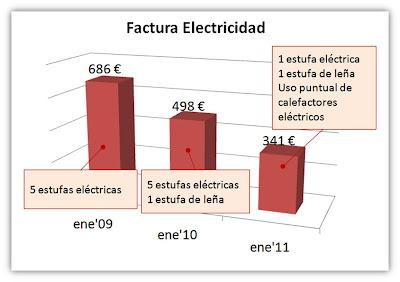 Calefacci%25C3%25B3n Como ahorrar con la calefacción: estufa de leña