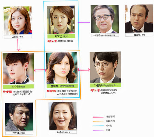 Voice 2 OST; Cast. This article contains no cast members. Korean Wikipedia  - Season 1.So You Want to Be a Voice Actor. I'll include in-depth interviews  ...