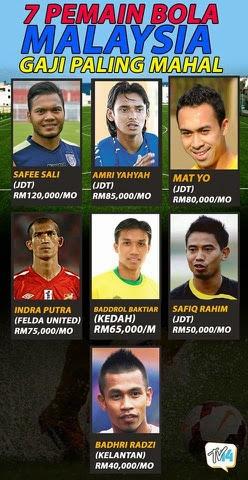7 Pemain Bola Malaysia Gaji Paling Mahal