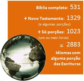 Bíblia completa: 531 + Novo Testamento (e algumas porções): 1329 + Só porções (um ou mais livros): 1023 = 2883 Idiomas com alguma porção das Escrituras