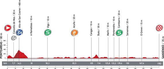 La Vuelta 2012. Etapa 10. Ponteareas – Sanxenxo. @ Unipublic
