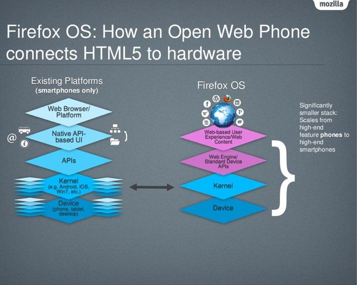 Firefox OS มีชั้นของฮาร์ดแวร์ที่ไม่ซ้บซ้อน  เว็บสามารถสื่อสารกับอุปกรณ์ได้โดยตรง