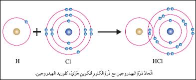 دروس ميدان  المادة وتحولاتها  HCl