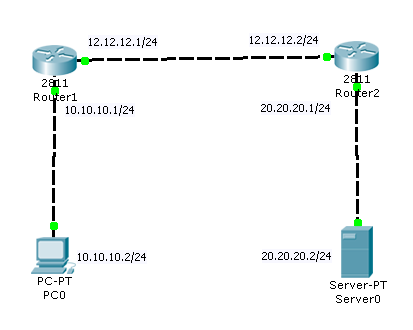 cisco static nat