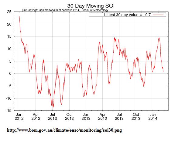 SOI time series 2012_2014