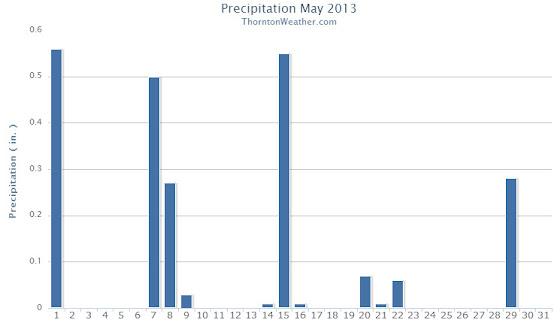 Thornton, Colorado May 2013 Precipitation.