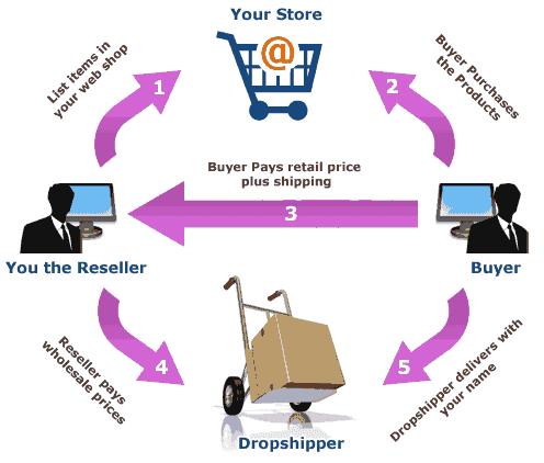kerja drop shipping mudah tanpa modal, pasti membayar dengan penghasilan tinggi