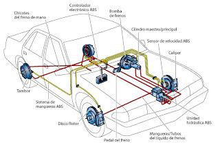 sistema de frenos