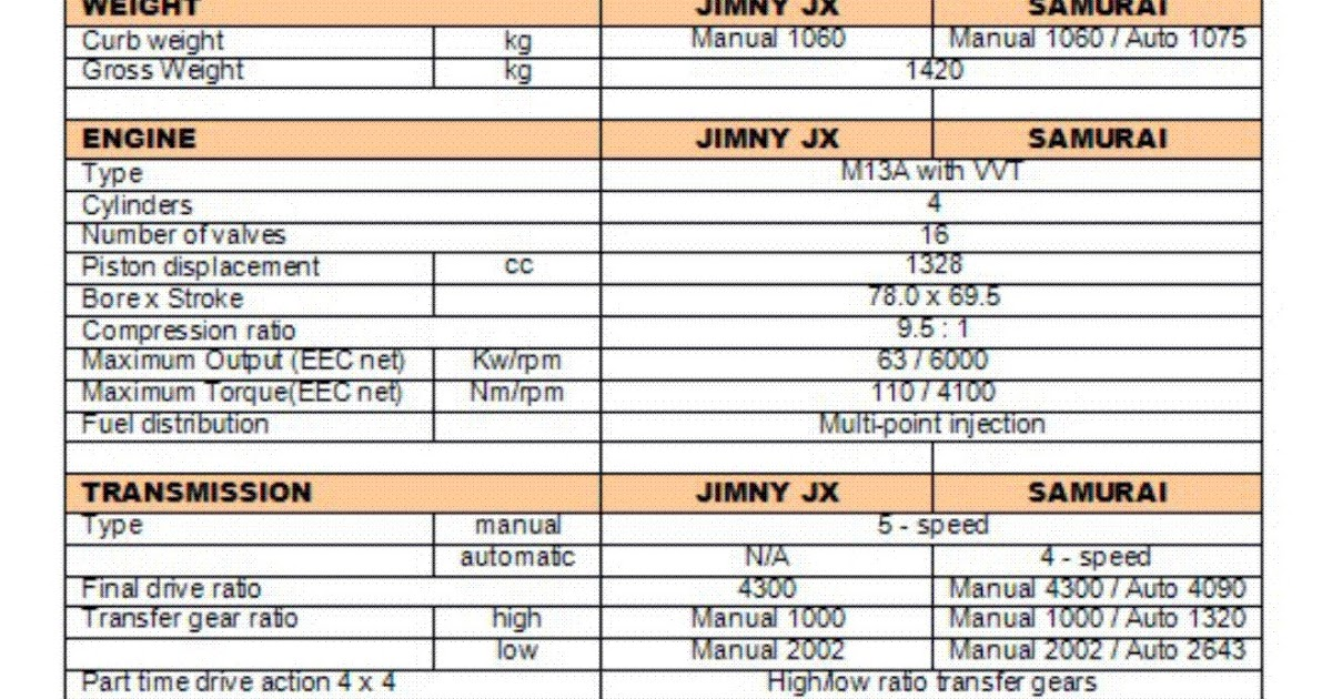 suzukijeepinfo  specifications jimny jx