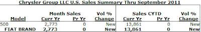 Fiat 500 September sales