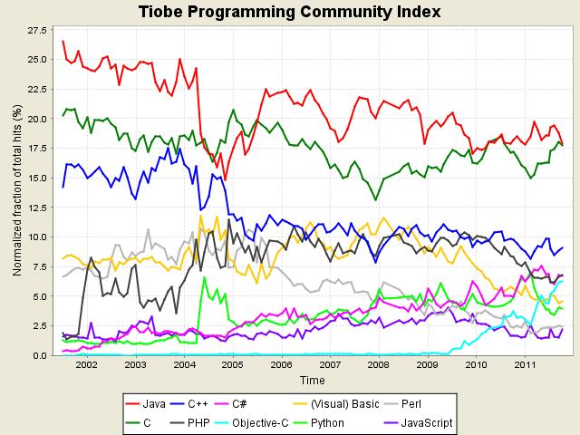 Ottobre 2011, la classifica dei linguaggi di programmazione più utilizzati