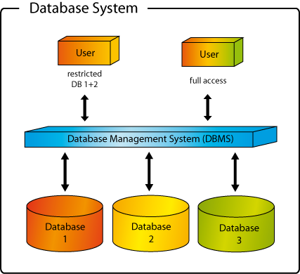 6 explain in detail the architecture of database management system Here you can learn each and everything about database management system article/explain-the-different components of dbms database management system.