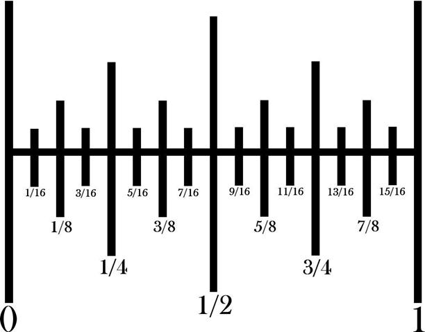Como medir en pulgadas en carpinteria