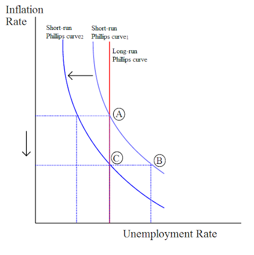 the relationship between inflation and unemployment Inflation, unemployment and philips curve • philips curve describes the relationship between inflation and unemployment in an economy.