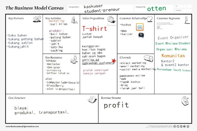Contoh business model canvas