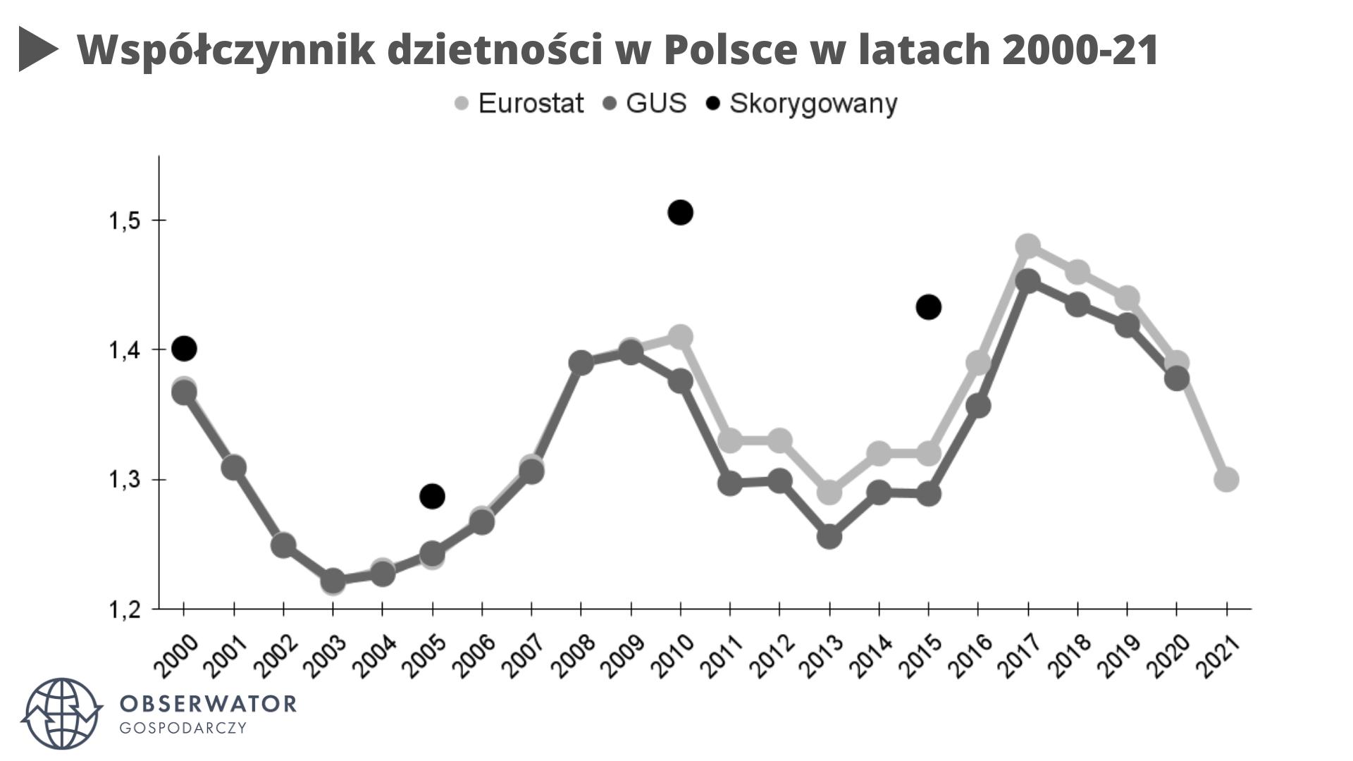 Współczynnik dzietności w Polsce, skorygowany, gus, eurostat