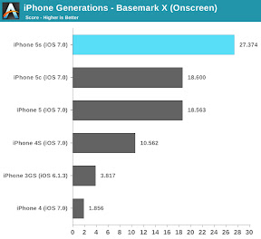 Basemark X iPhone Generations AnandTech