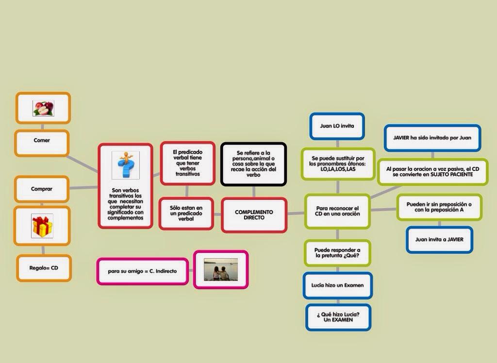 Mapa mental: el complemento directo