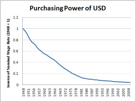 Purchasing+Power+USD2.JPG