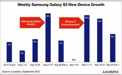 Samsung Galaxy S3 sales hot despite iPhone 5