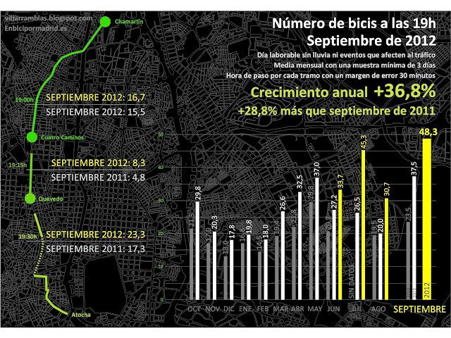 ¿Hay más bici en Madrid? Septiembre de 2012