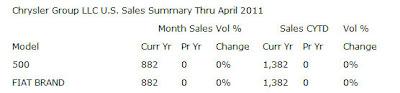 April Fiat 500 sales