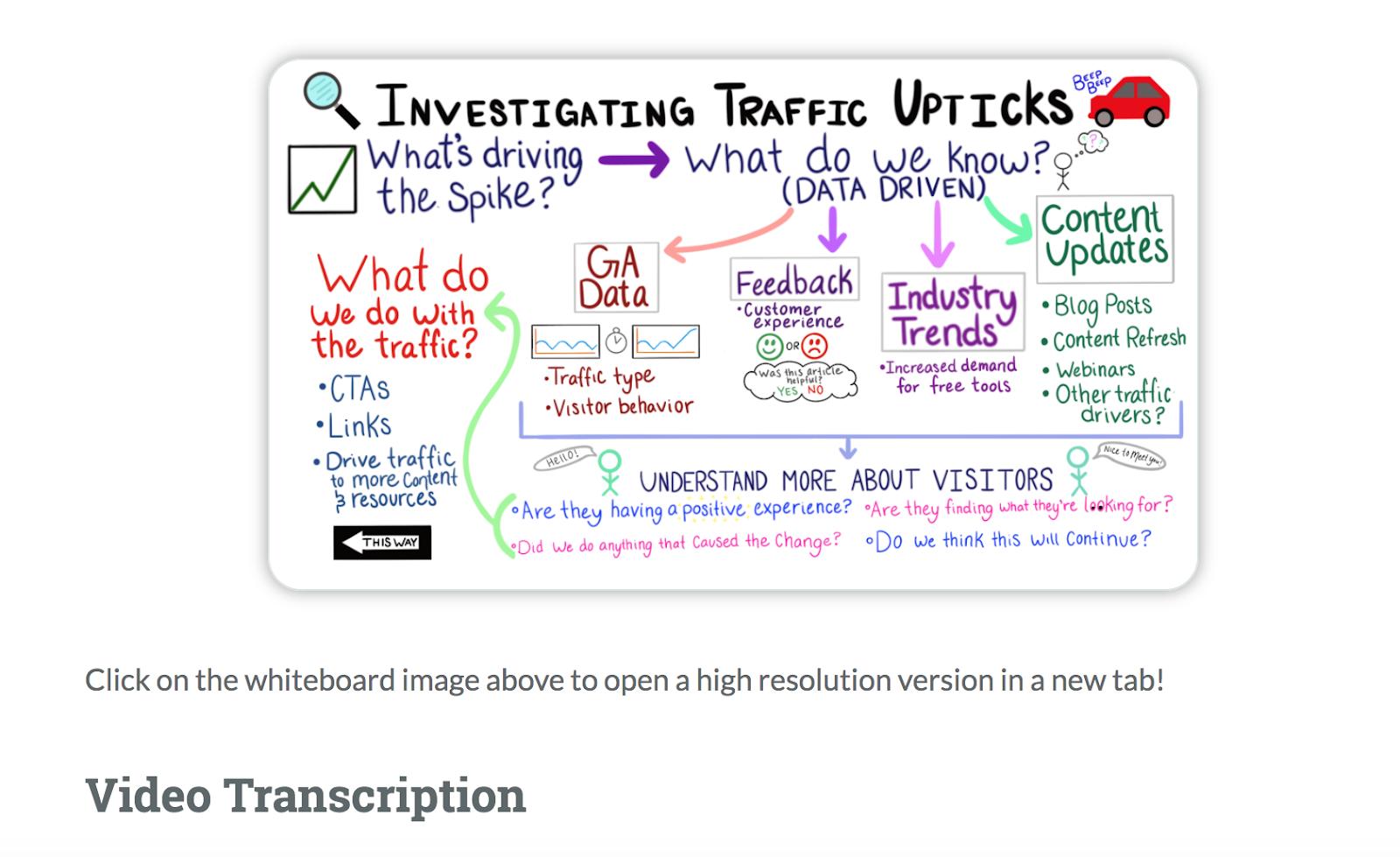 content repurposing example moz omniscient digital