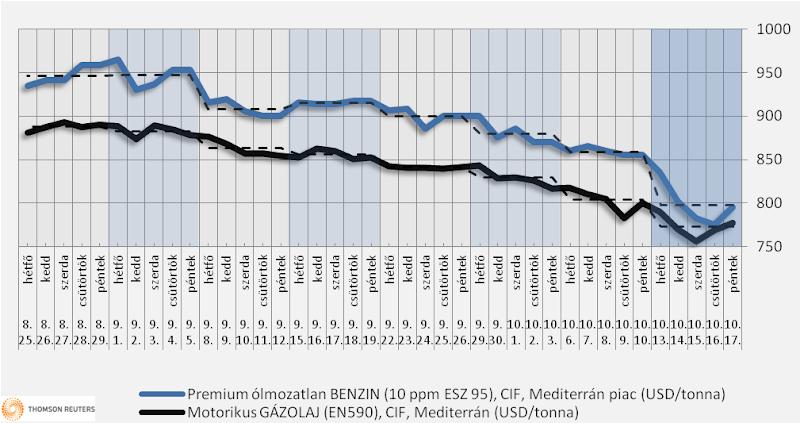 Heti üzemanyagárak: remélhetőleg még egy kicsit lejjebb kerül az ár