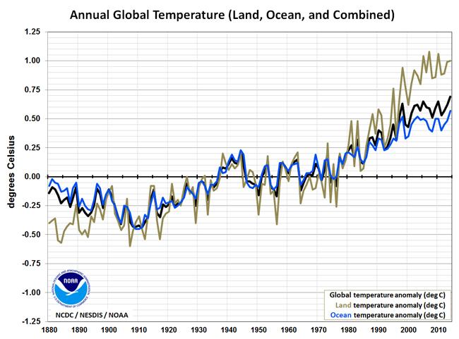 2014 el año más cálido desde 1880. 10 de los más cálidos fueron desde 1998