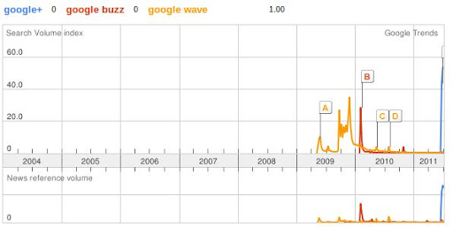 G+ Gogle Trends vs Google Buzz vs Google Wave