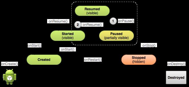 Ciclo di un'attività messa in pausa in Android