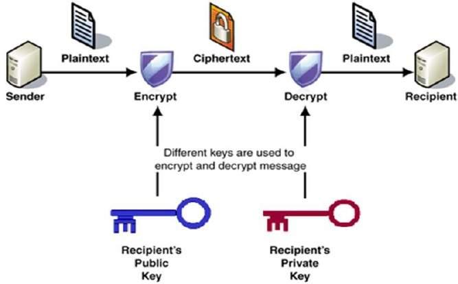 Public Keys